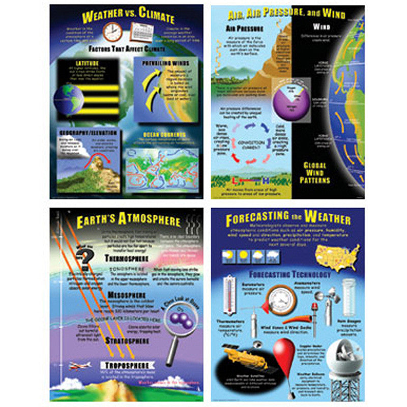Weather Teaching Poster Set