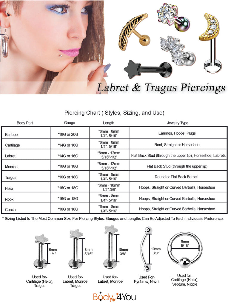 mouth and ear piercing chart - labret, monroe, daith, cartilage