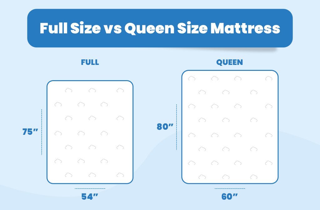 Full Size vs Queen Size Mattress
