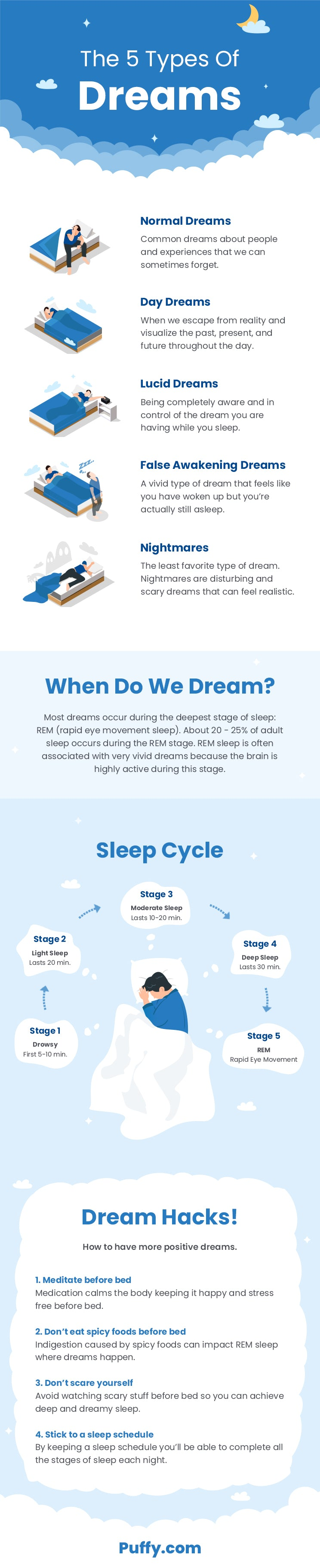 The 5 Type of Dreams
