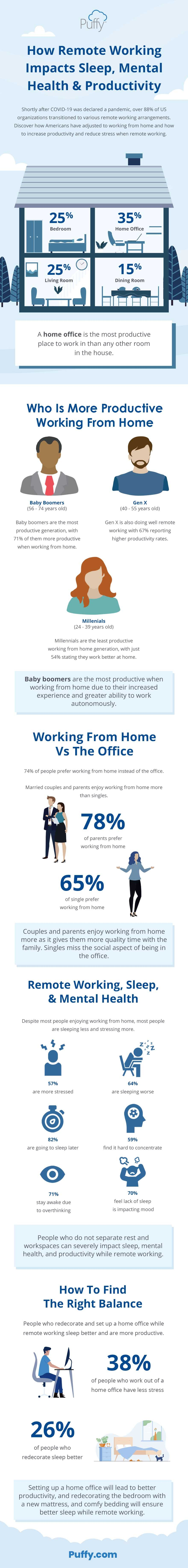 Puffy Sleep Survey Data for Work From Home in 2020