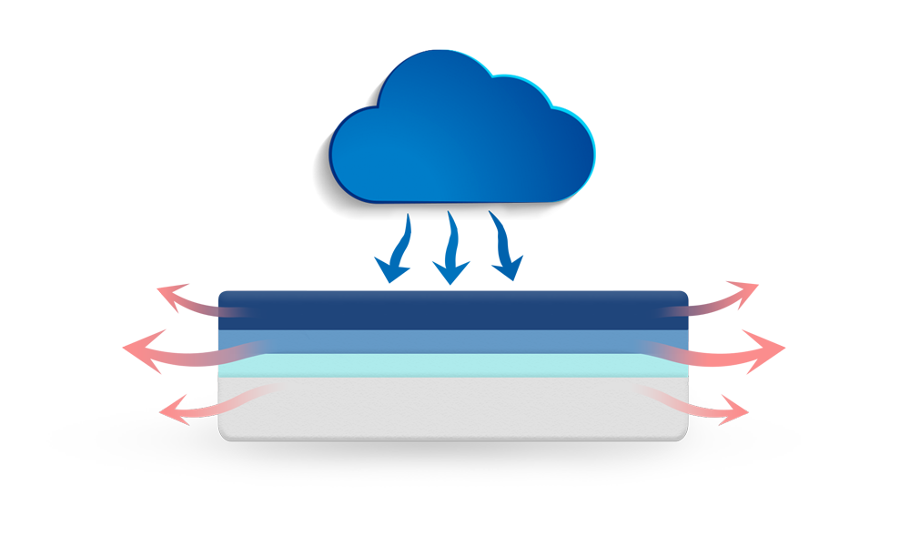 Puffy Cooling Cloud Memory Foam Layer