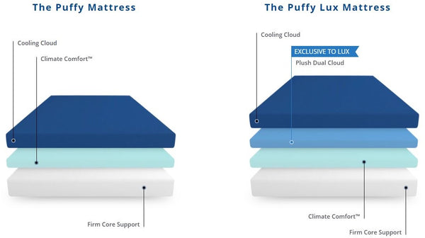 Puffy Memory Foam Mattress Layers