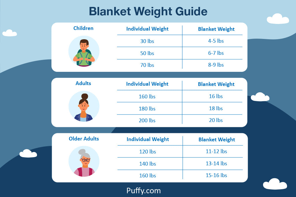 weighted blanket weight chart