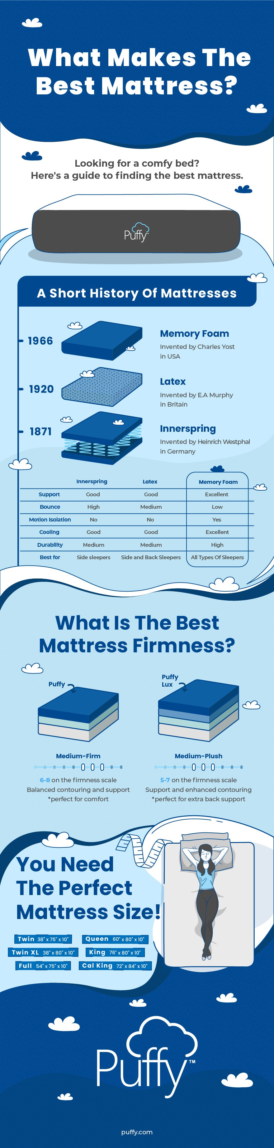 Discover What Makes The Best Mattress [Infographic]   Puffy