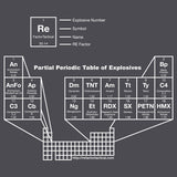 Periodic Table of Explosives