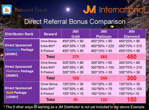EARNING DIFFERENCE FOR GOLD ,PLATINUM AND DIAMOND