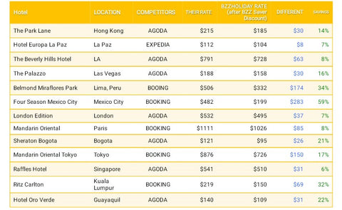 Bzz Saver Points Bzz World Travel | Hashtag HealThy