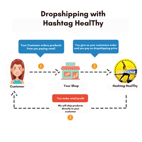 DROPSHIPPING WITH HASHTAG HEALTHY