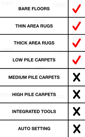 Miele Turbo Team Floor Type Check List