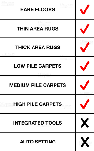 Miele Compact C2 Electro Floor Type Check List