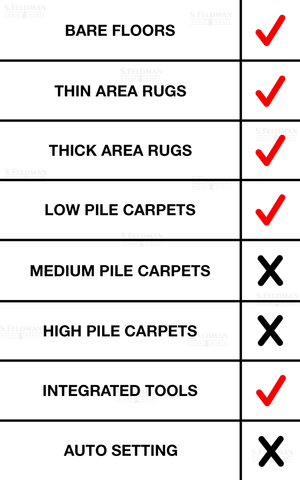 Miele C3 Calima Floor Type Check List