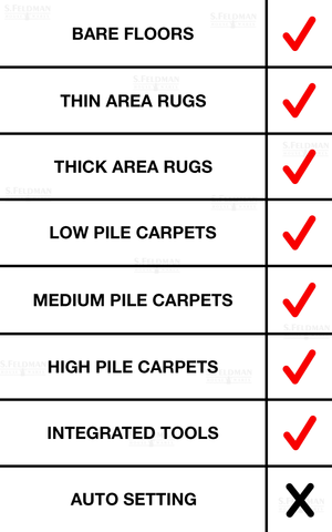 Miele C3 Cat and Dog Floor Type Check List