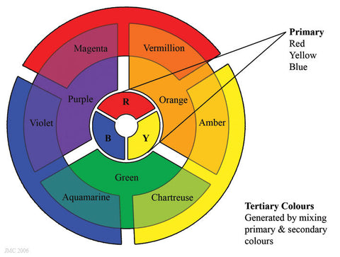 How to perfectly choose your hair color toner nvenn hair and and secondary color together mixing yellow and green together is going to give you yellow green well let you figure out the rest with a color wheel urmus Images