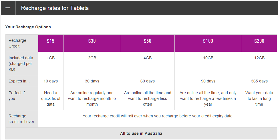 Telstra - Pre-Paid data for Tablets