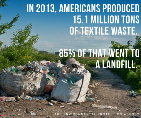 In 2013, Americans produced 15.1 million tons of textile waste. 85% of that went to a landfill.
