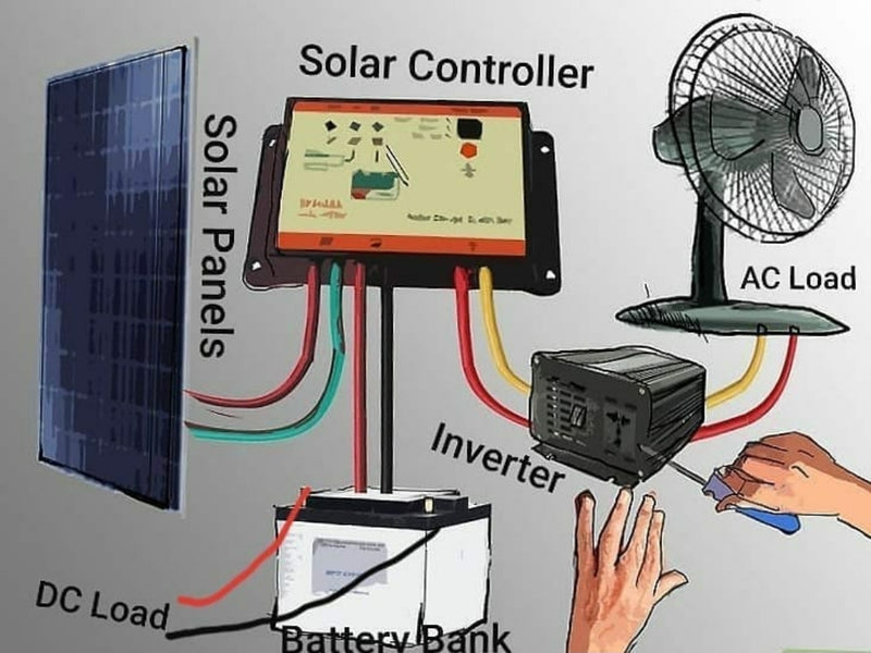 The shortest possible explanation of how to setup a solar power system for offgrid and emergency use.