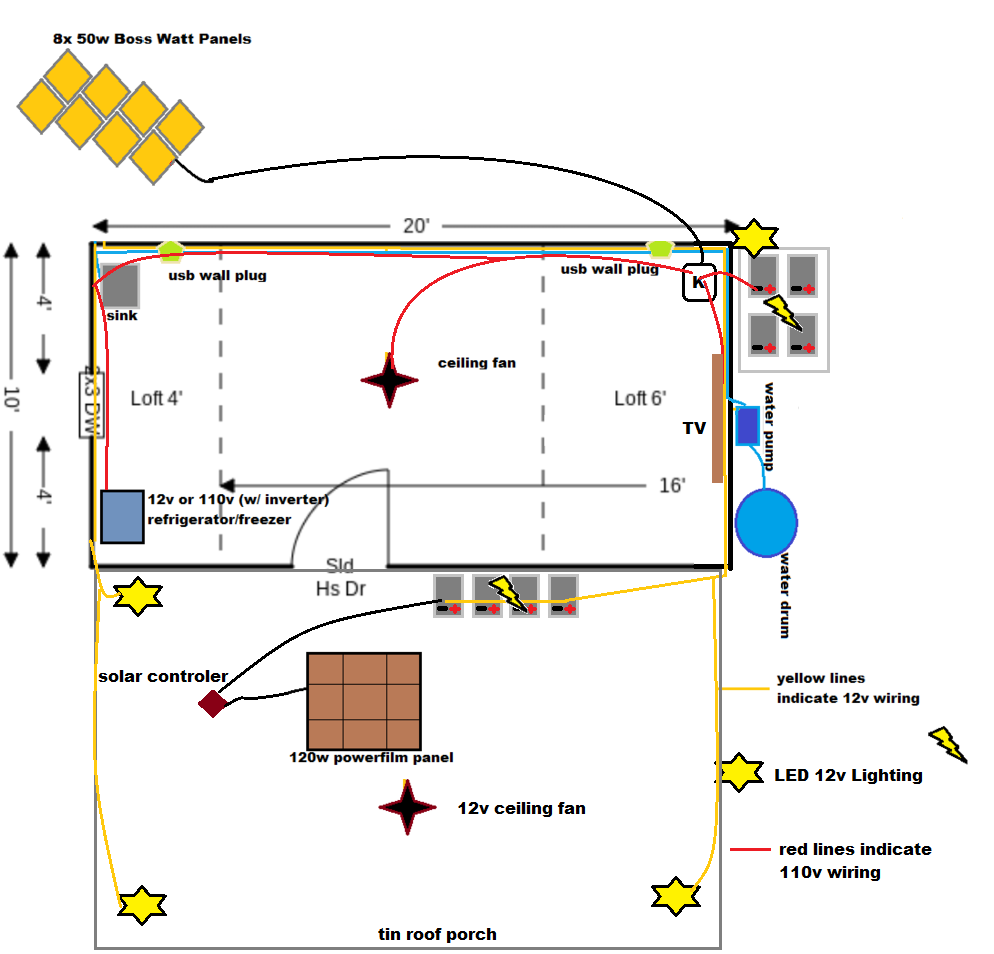 Diagram of Cabin Solar Power Scheme