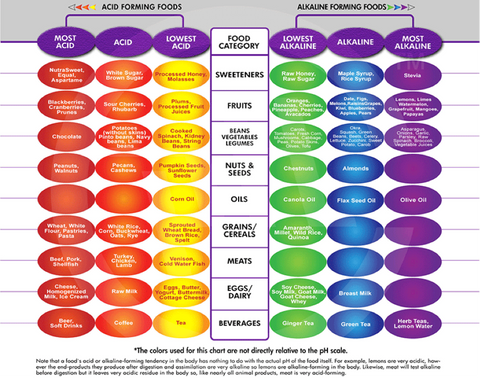 Alkaline foods table