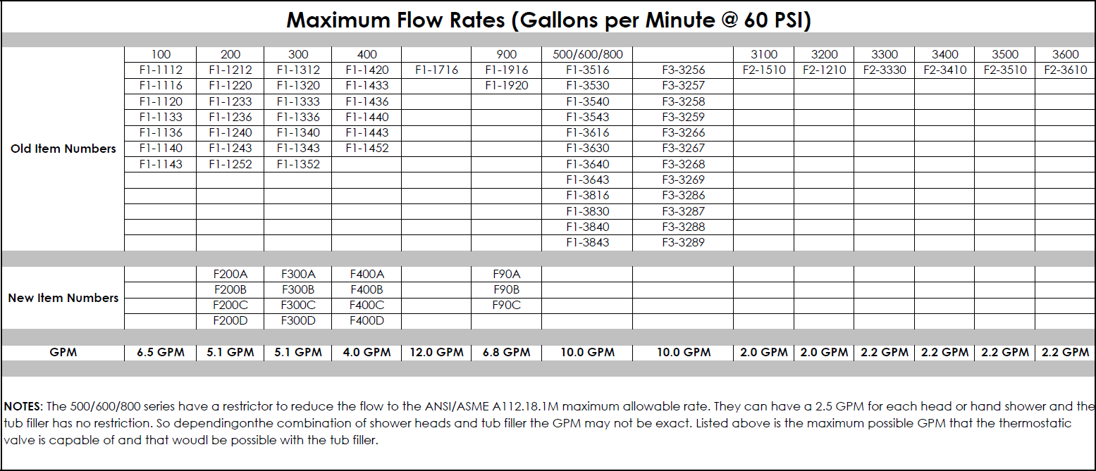 flow rate In this lesson, you'll learn how to quantify the amount of fluid flowing through a pipe, channel, or other container we will see that it depends.