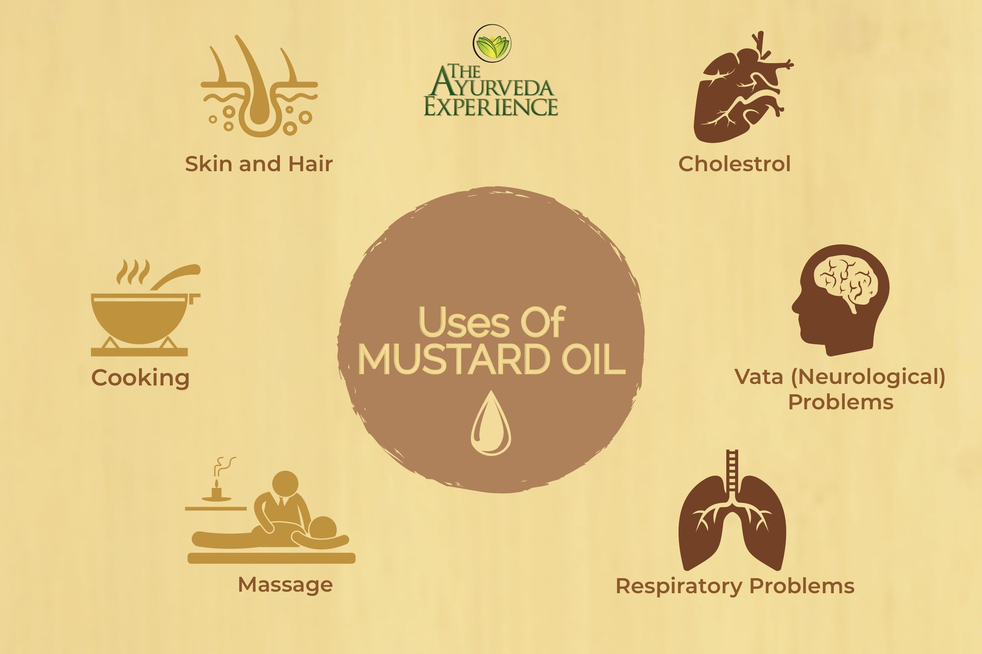 Benefits of Mustard Oil and Home Remedies