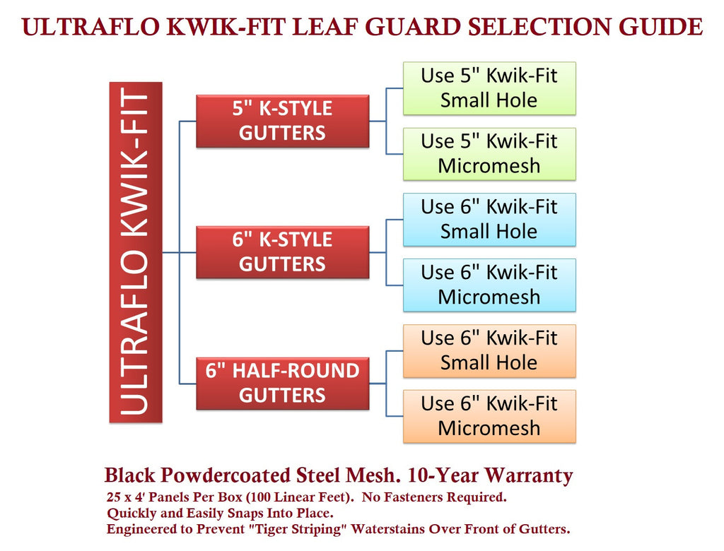 Leaf Guard Production Selection Guide Tms Hardware