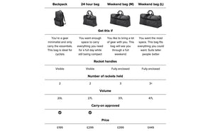 Epirus tennis bag comparison table. What is the best tennis bag for you
