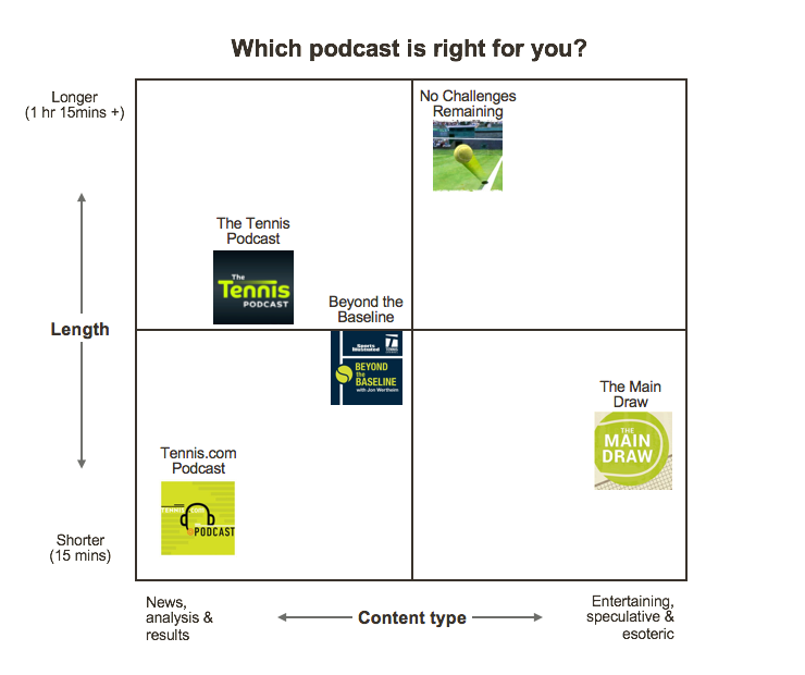 Which tennis podcast is right for you?