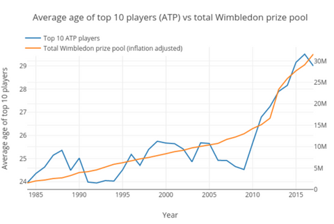 Graph showing trends in prize money and age at the top of tennis rankings
