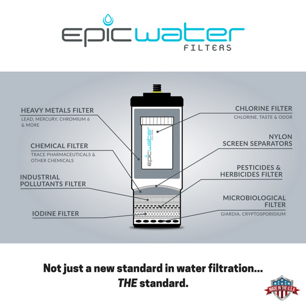 Epic Ultimate Travel Bottle (with 1 Advanced Microbiological Water Filter)