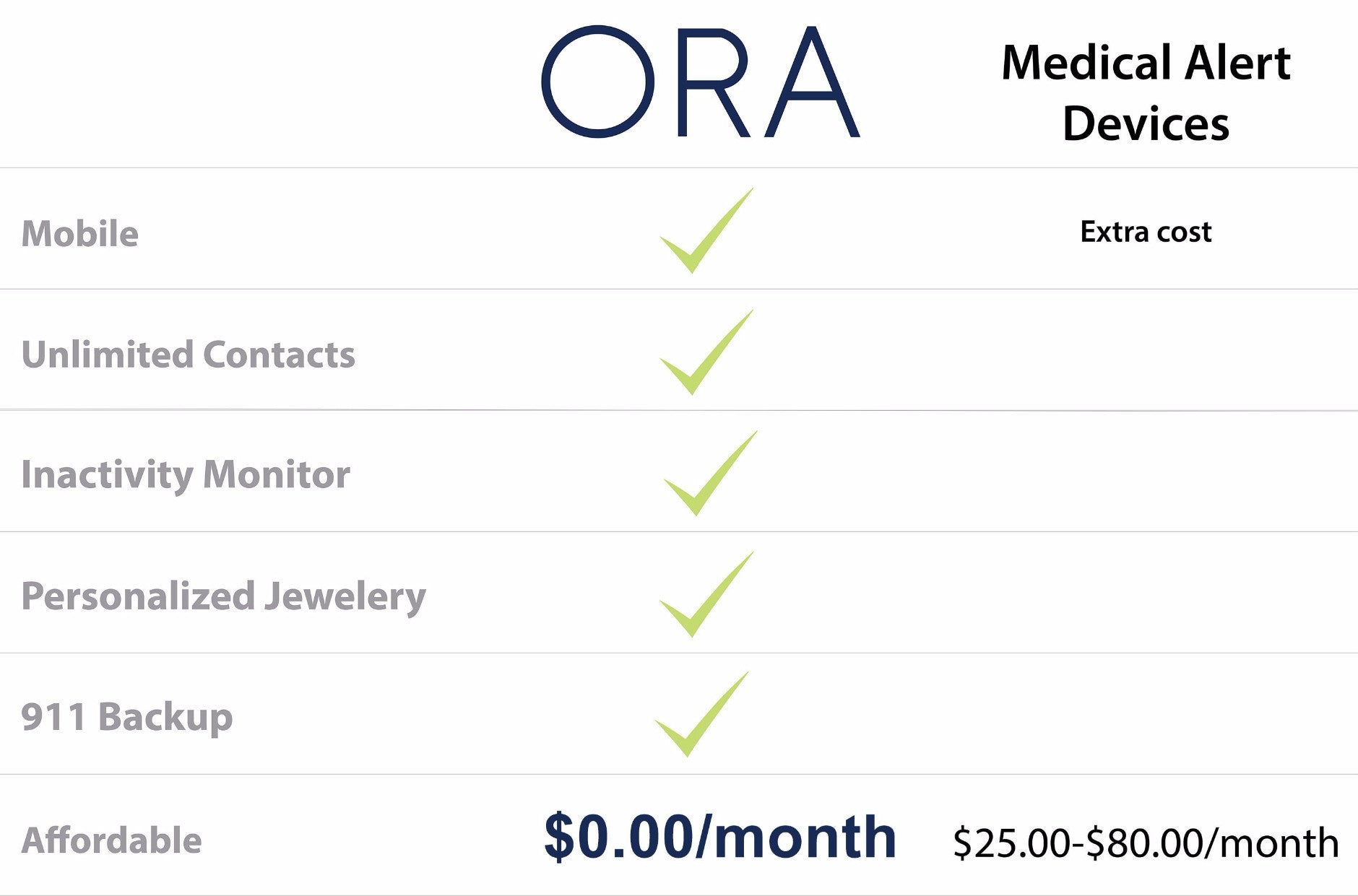 Compare ORA to other medical alert devices. ORA works anywhere, allows unlimited contacts, and can call 911
