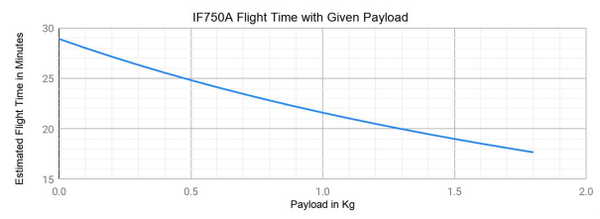 IF750A Flight Time with Given Payload