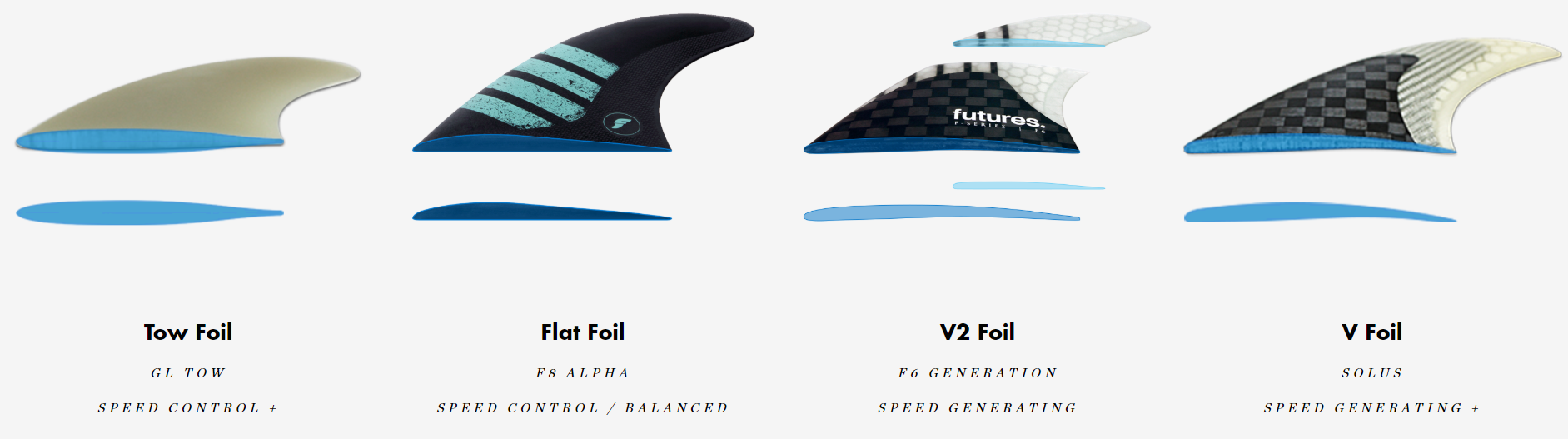 foil futures surfboard fin ride number