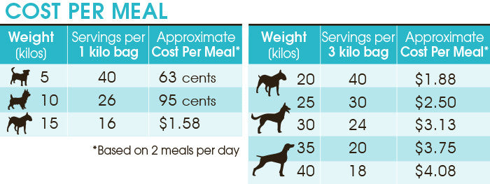 Frontier Pet food starts at just 63 cents a meal