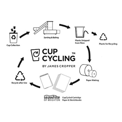Seawhite Cupcycling Multi-Media Sketchpads
