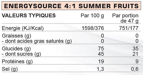 -High5_Energy_Source_4_1_Summer_Fruits_Nutrition
