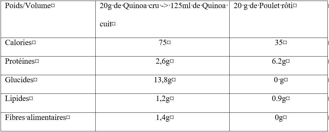 Quinoa / Chicken Comparison Table