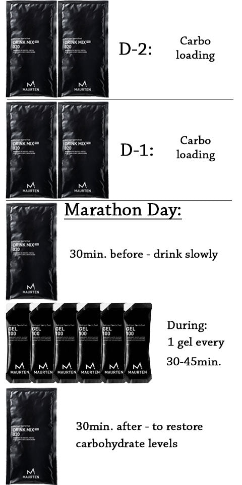 Nutri-Bay Maurten - MARATHON DAY + CARB LOADING Protokoll Pack - Drénke Mix 320 a Gel