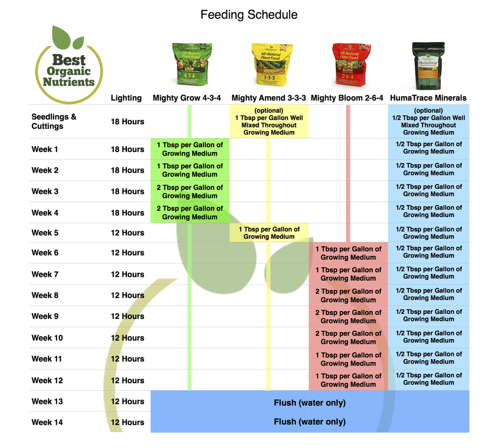 MightyGrow Organic Nutrients Feeding Schedule