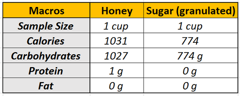 raw honey vs sugar macronutrients