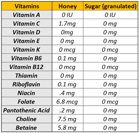 raw honey vs sugar nutrition facts vitamins comparison