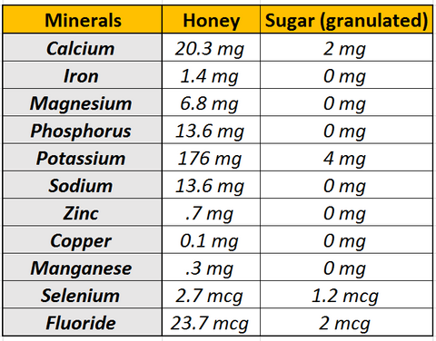 raw honey vs sugar nutrition facts minerals comparison