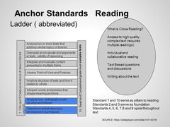 Anchor Standards Reading Poster