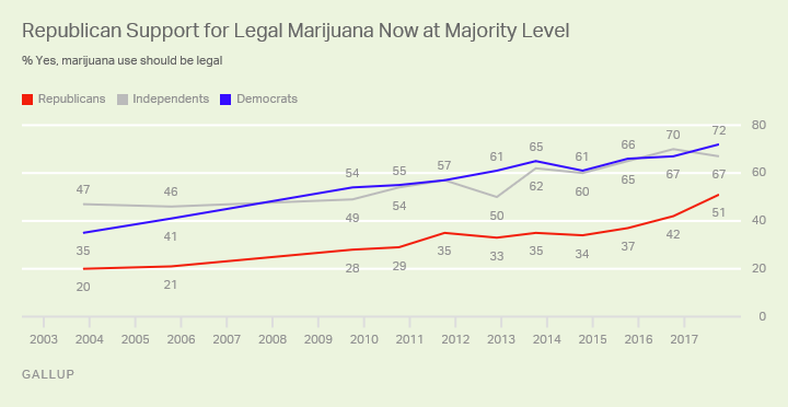 Gallup Poll Support for Legalization