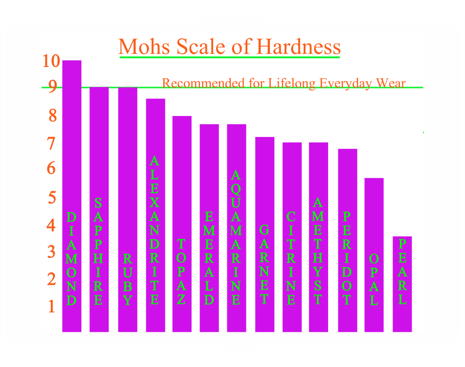 Moh's scale of GEMSTONE hardness
