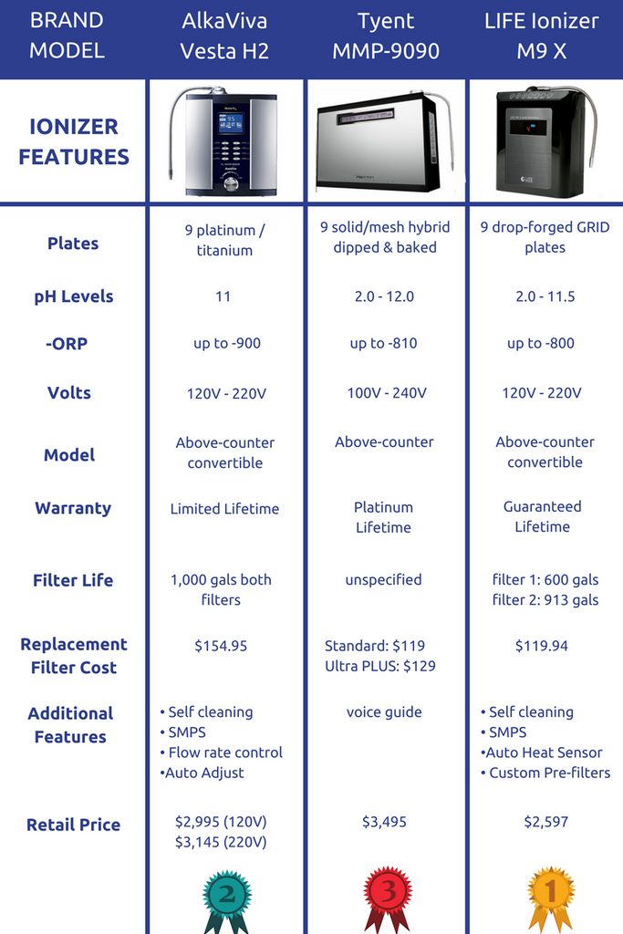 comparison of our top 9-plate alkaline water machines