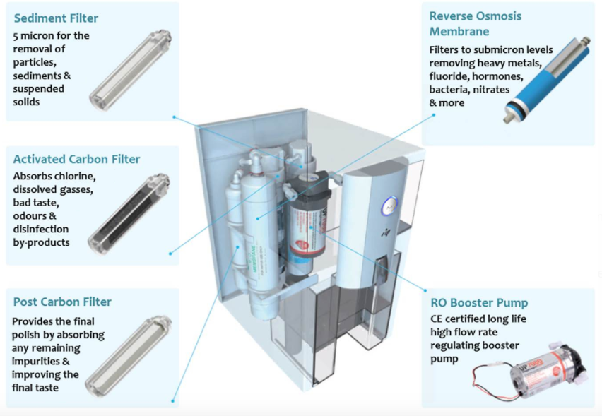 Puricom ZIP Reverse Osmosis alkaline water machine graphic showing filtration process