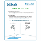 Brondell H20+ Circle RO RF-20 Replacement Filter Set of 3 - Purely Water Supply