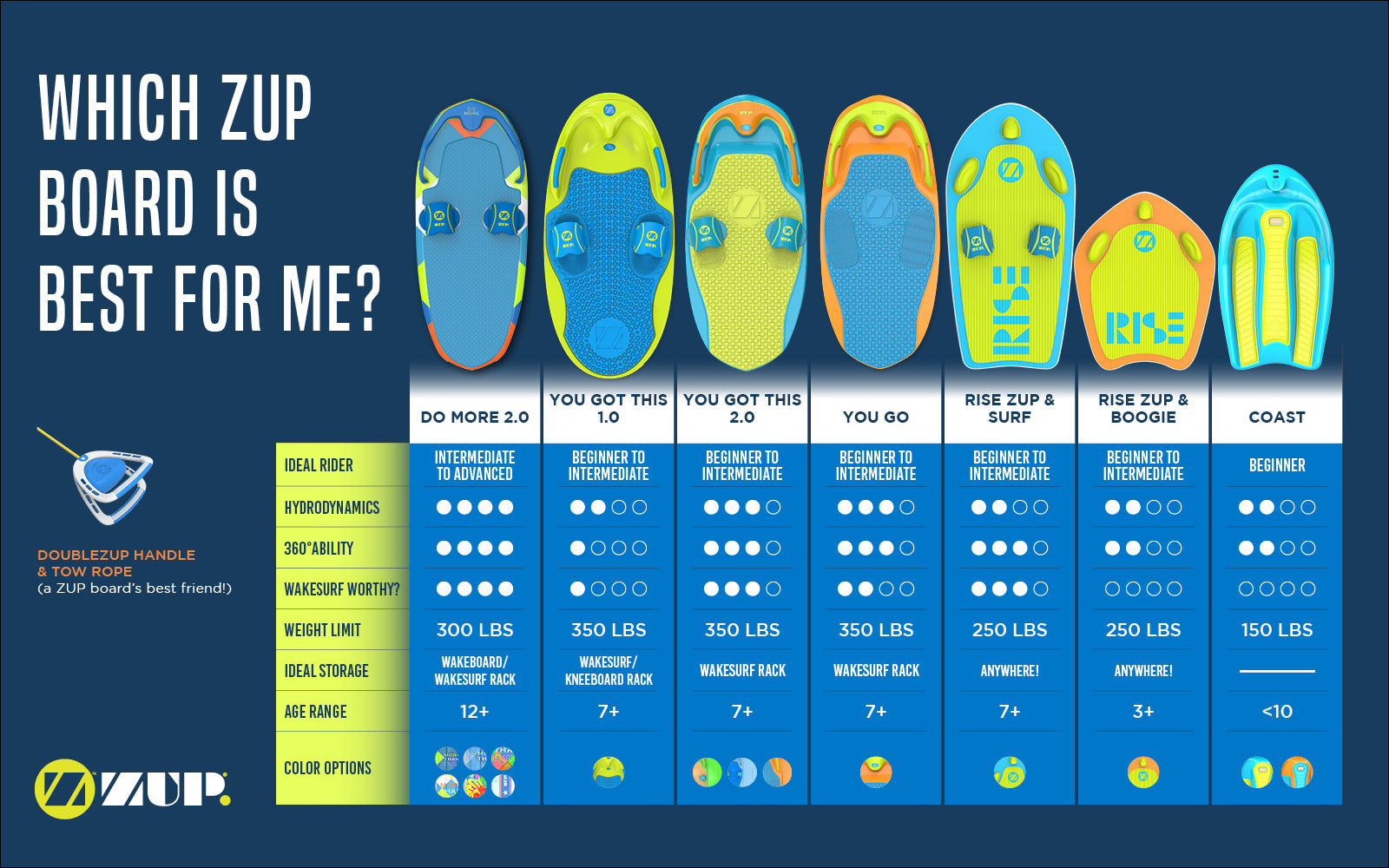 Find Board which zup� board is right for me?! – zup boards