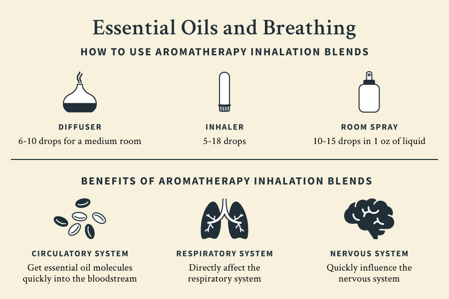 Essential oils and breathing infographic